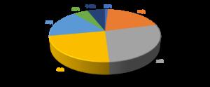 ライザップ 利用者の年代比
