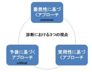 診断における3つの視点