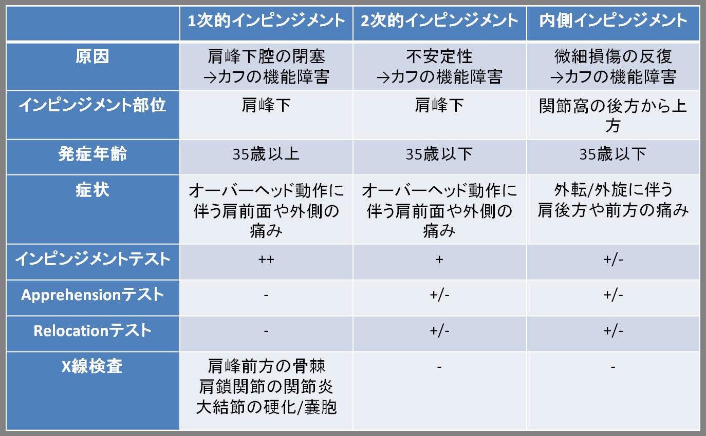 インピンジメント内側・外側分類(表)